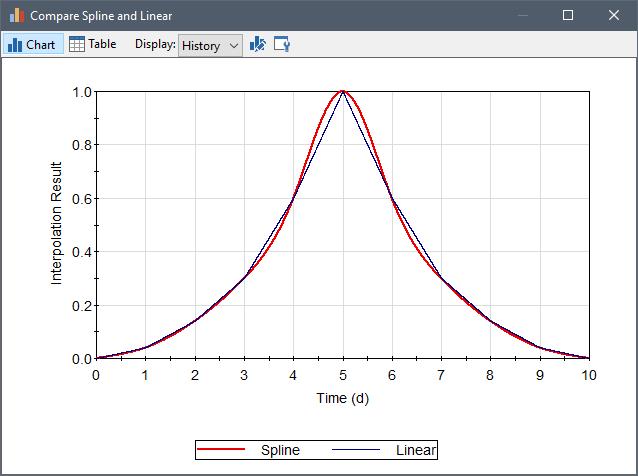 Spline Interpolation of a 1-D Lookup Table – GoldSim Help Center