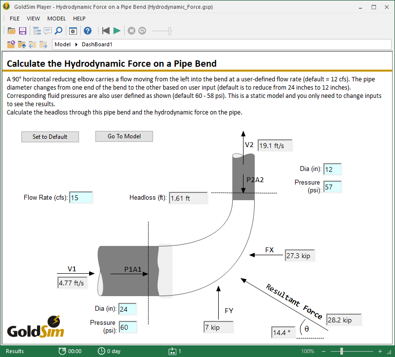 Force Flow Rate: Hydrodynamic Force On A Pipe Bend