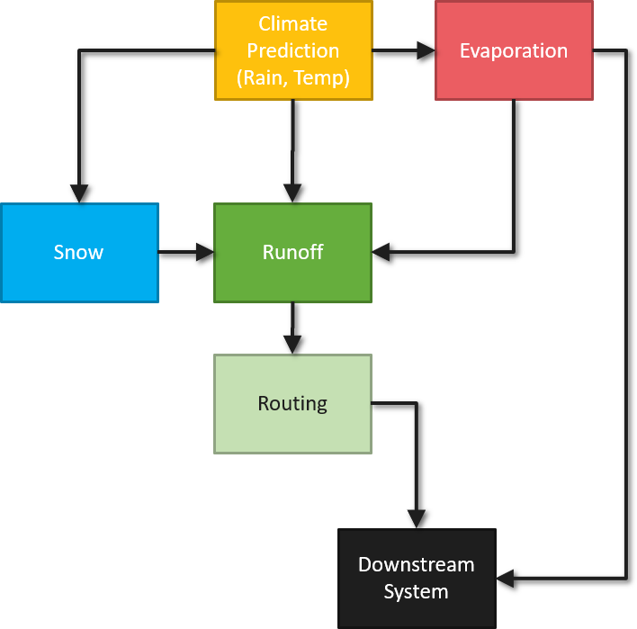 Model_Components.png